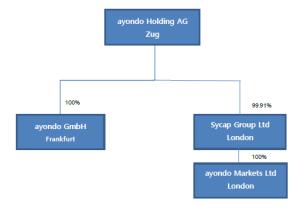 ayondo Holding Struktur